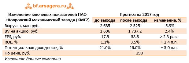 Изменение ключевых показателей ПАО «Ковровский механический завод» (KMEZ) 9м 2017
