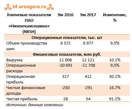 Ключевые показатели ПАО «Нижнекамскшина» 9м 2017