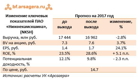 Изменение ключевых показателей ПАО «Нижнекамскшина» 9м 2017
