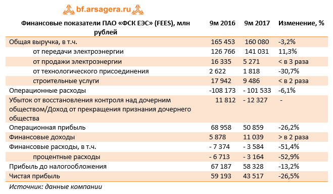 Финансовые показатели ПАО «ФСК ЕЭС» (FEES) 9м 2017