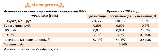 Изменение ключевых прогнозных показателей ПАО «ФСК ЕЭС» (FEES) 9м 2017