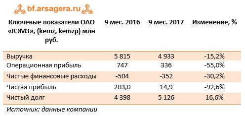 Ключевые показатели ОАО «КЭМЗ» (KEMZ, KEMZP) 9м 2017