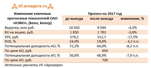 Изменение ключевых прогнозных показателей ОАО «КЭМЗ» (KEMZ, KEMZP) 9м 2017