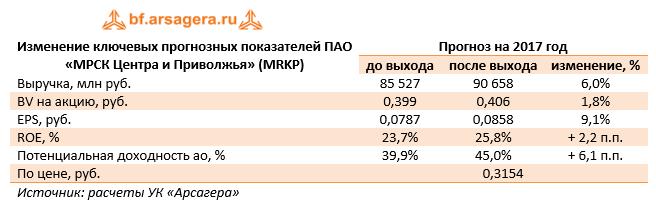 Ключевые показатели ПАО «МРСК Центра и Приволжья» 9м 2017