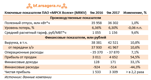 Ключевые показатели ПАО «МРСК Волги» 9м 2017