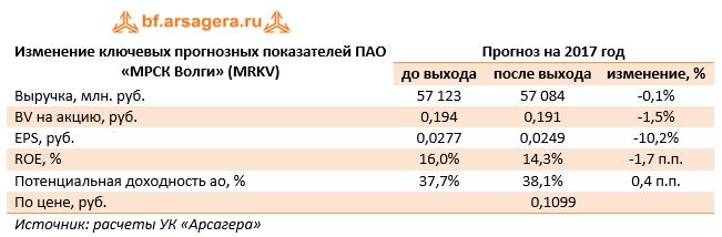 Изменение ключевых прогнозных показателей ПАО «МРСК Волги» 9м 2017