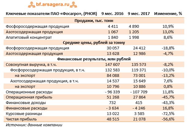 Ключевые показатели ПАО «Фосагро» (PHOR) 9м 2017