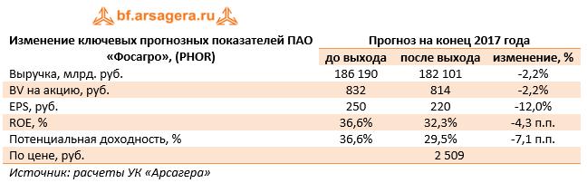Изменение ключевых прогнозных показателей ПАО «Фосагро» (PHOR) 9м 2017