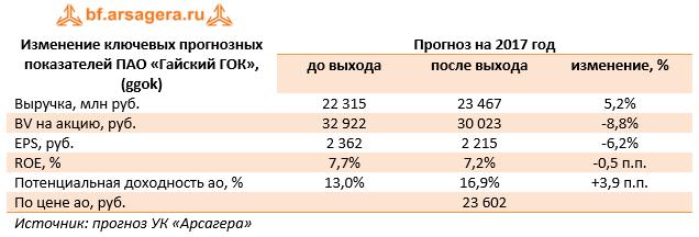 Изменение ключевых прогнозных показателей ПАО «Гайский ГОК» (ggok) 9м 2017