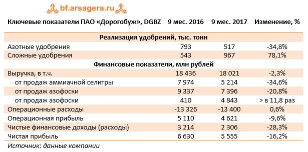 Ключевые показатели ПАО «Дорогобуж» (DGBZ) 9м 2017