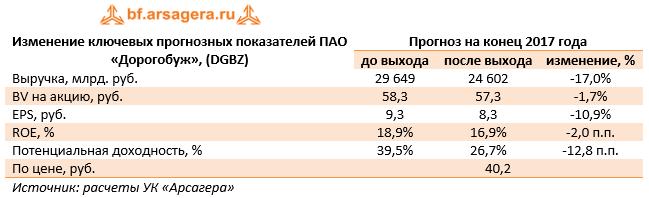 Изменение ключевых прогнозных показателей ПАО «Дорогобуж» (DGBZ) 9м 2017