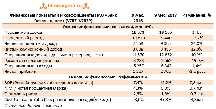 Финансовые показатели и коэффициенты ПАО «Банк Возрождение» (VZRZ, VZRZP) 9м2017