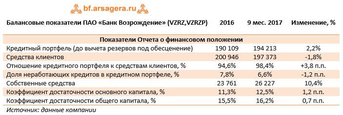 Балансовые показатели ПАО «Банк Возрождение» (VZRZ, VZRZP) 9м2017