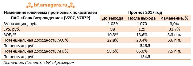 Изменение ключевых прогнозных показателей ПАО «Банк Возрождение» (VZRZ, VZRZP) 9м2017