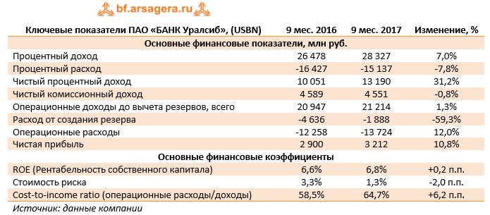 Ключевые показатели ПАО «Банк Уралсиб» (USBN) 9м 2017