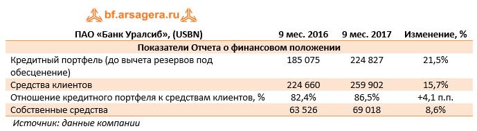 Показатели отчёта о финансовом положении ПАО «Банк Уралсиб» (USBN) 9м 2017