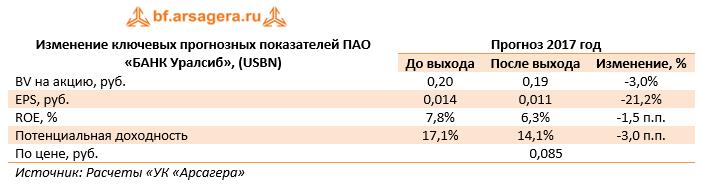 Изменение ключевых прогнозных показателей ПАО «Банк Уралсиб» (USBN) 9м 2017