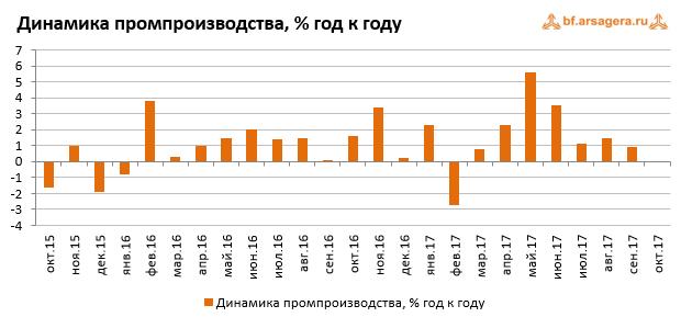 Динамика промпроизводства в России ноябрь 2017