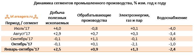 Динамика сегментов промышленного производства России ноябрь 2017