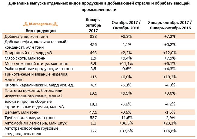 Динамика выпуска отдельных видов продукции в добывающей отрасли и обрабатывающей промышленности России ноябрь 2017