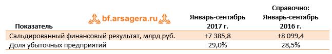 Сальдированный финансовый результат России ноябрь 2017