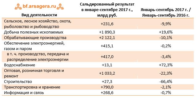 Сальдированный результат России ноябрь 2017