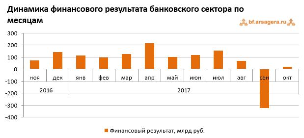Динамика финансового результата банковского сектора по месяцам в России ноябрь 2017