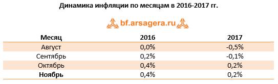 Динамика инфляции по месяцам в России ноябрь 2017