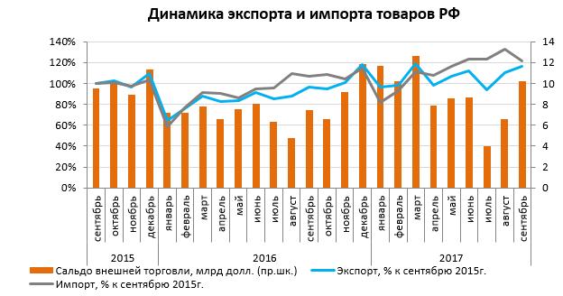 Динамика экспорта и импорта товаров РФ ноябрь 2017