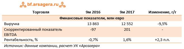 Торговля RWE 9м 2017