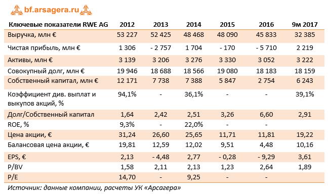 Ключевые показатели RWE AG 9м 2017