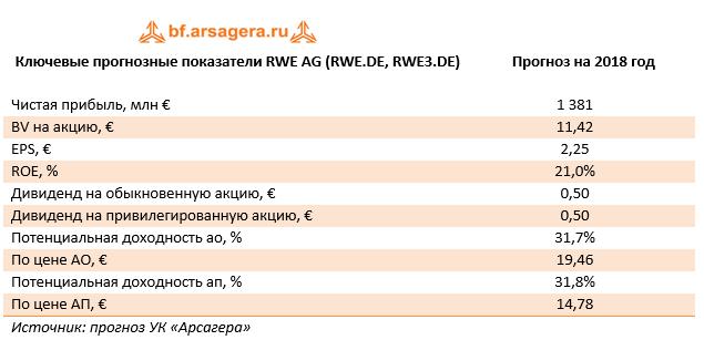 Ключевые прогнозные показатели RWE AG 9м 2017