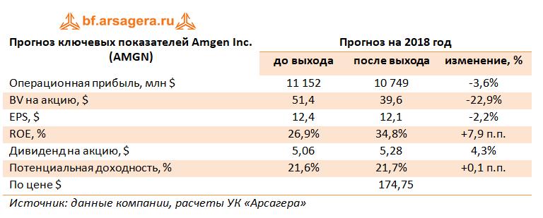 Прогноз ключевых показателей Amgen Inc, 2018г.