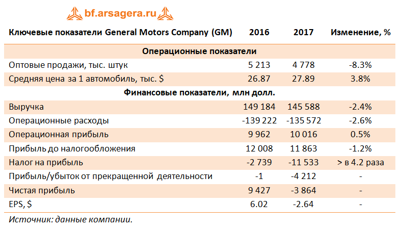 Ключевые показатели General Motors Company (GM), 2017г.