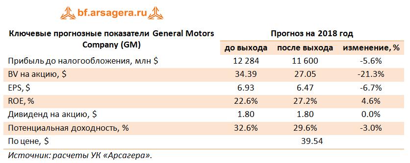 Ключевые прогнозные показатели General Motors Company, 2017г.