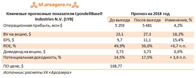 Ключевые прогнозные показатели LyondellBasell Industries N.V. (LYB), 2017г.