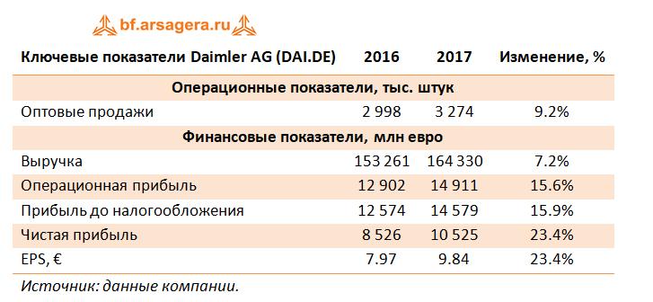 Ключевые показатели, 2017г