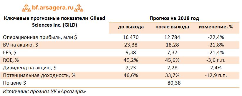 Ключевые прогнозные показатели Gilead Sciences Inc, 2017
