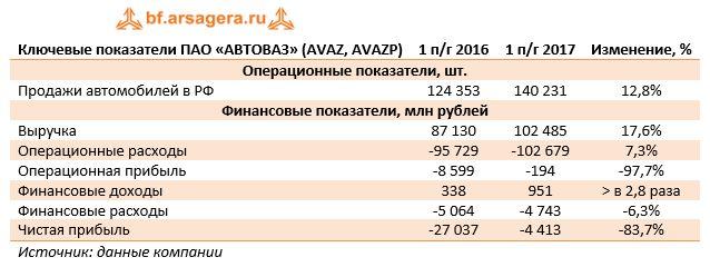 Ключевые показатели ПАО «АВТОВАЗ» (AVAZ, AVAZP) 1 п/г 2016 1 п/г 2017 Изменение, %