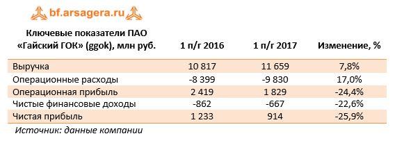 Ключевые показатели ПАО «Гайский ГОК» (ggok), млн руб.    1 п/г 2016    1 п/г 2017    Изменение, %