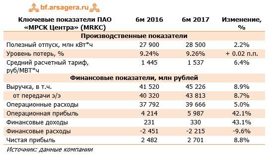 Ключевые показатели ПАО «МРСК Центра» (MRKC) 6м 2016 6м 2017 Изменение, %