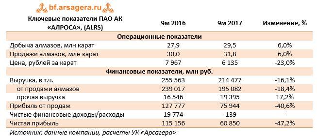 Ключевые показатели ПАО АК «АЛРОСА», (ALRS)9м 20169м 2017Изменение, %