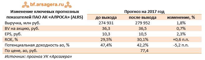Изменение ключевых прогнозных показателей ПАО АК «АЛРОСА» (ALRS)Прогноз на 2017 год до выходапосле выходаизменение, %