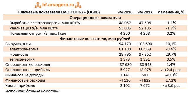 Ключевые показатели ПАО «ОГК-2» (OGKB)9м 20169м 2017Изменение, %