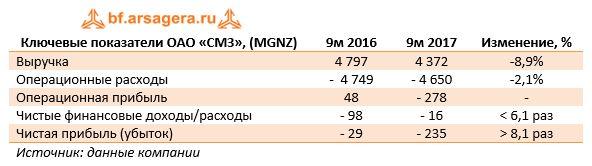 Ключевые показатели ОАО «СМЗ», (MGNZ)9м 20169м 2017Изменение, %