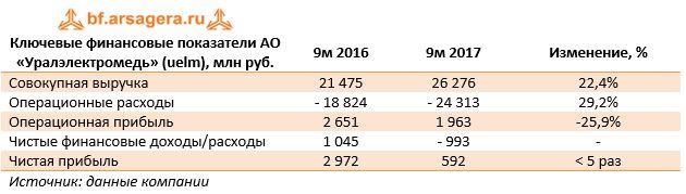 Ключевые финансовые показатели АО «Уралэлектромедь» (uelm), млн руб.9м 20169м 2017Изменение, %