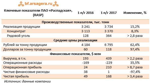 Ключевые показатели ПАО «Распадская», (RASP)1 п/г 20161 п/г 2017Изменение, %