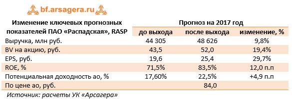 Изменение ключевых прогнозных показателей ПАО «Распадская», RASPПрогноз на 2017 год до выходапосле выходаизменение, %