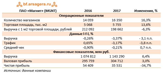 ПАО «Магнит» (MGNT)20162017Изменения, %