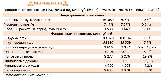 Финансовые  показатели ПАО «МОЭСК», млн руб. (MSRS)9м 20169м 2017Изменение, %